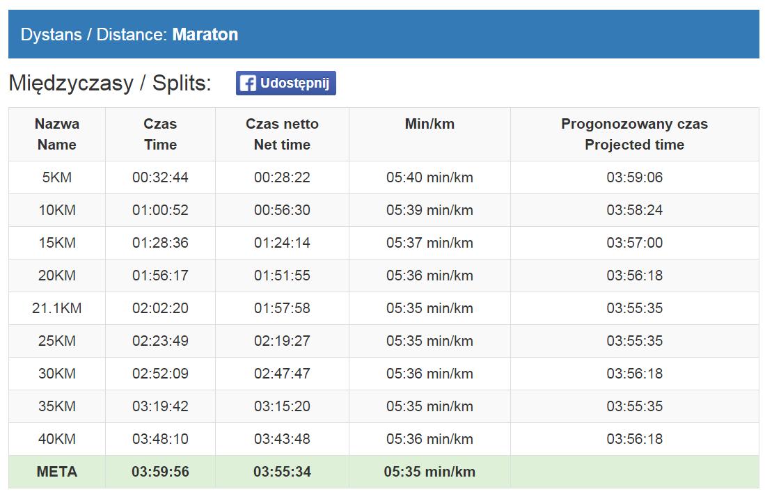 37-maraton-warszawski-malvina-pe-10